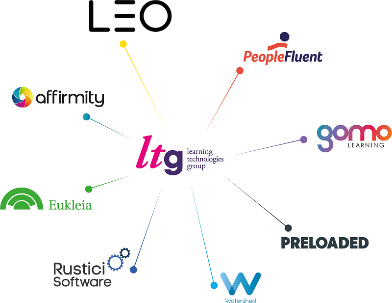 Constellation diagram of Learning Technologies Group companies after has LTG acquired Watershed