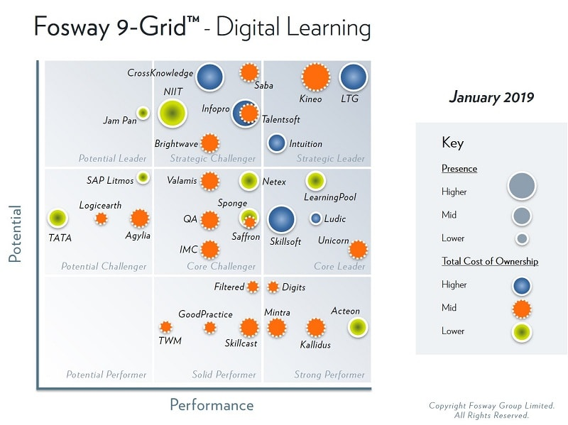 Learning Technologies Group features in the highest-ranked position on the 2019 Fosway 9-Grid for Digital Learning