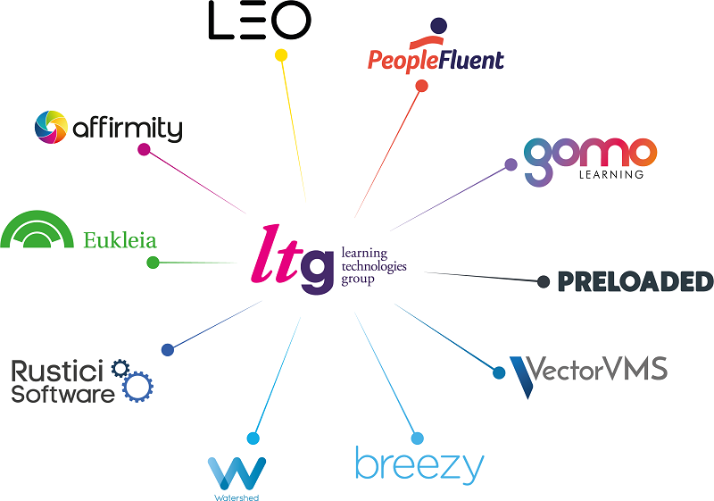 The Learning Technologies Group constellation of companies after the Group announced it has acquired Breezy HR