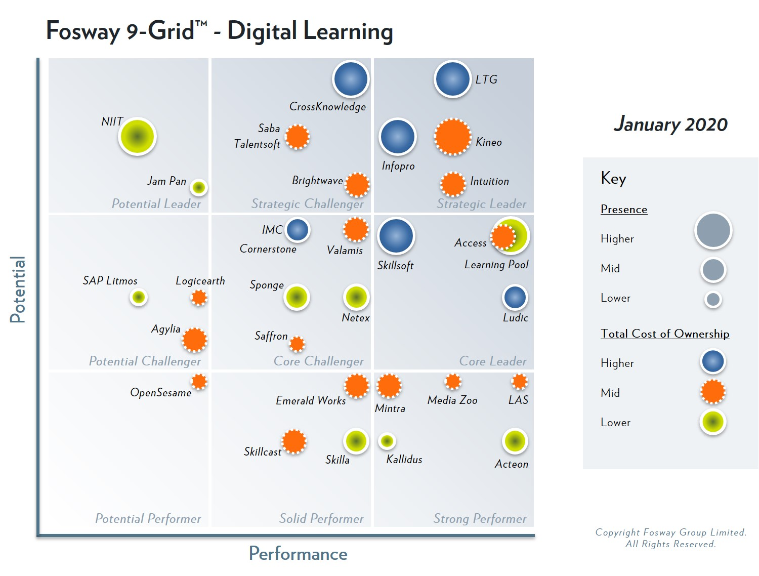 Learning Technologies Group has been identified as Strategic Leader in the 2020 Fosway 9-Grid™ for Digital Learning