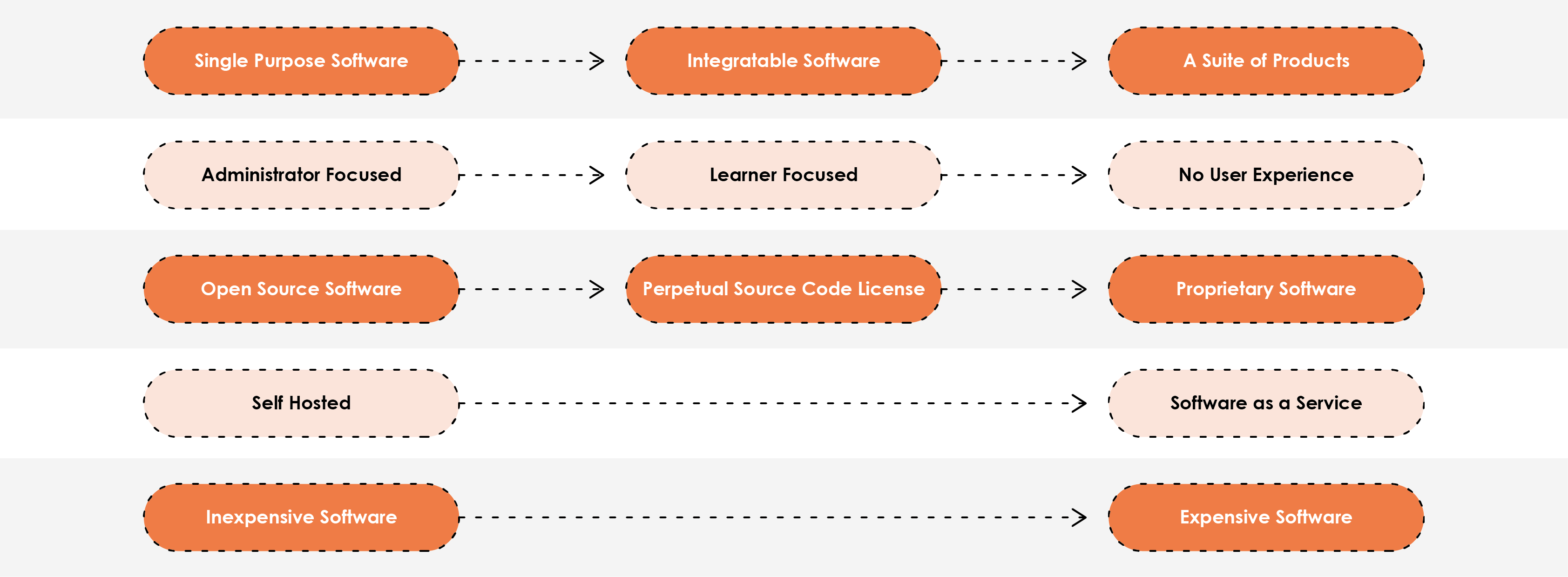 A diagram showing 5 different LMS continuums