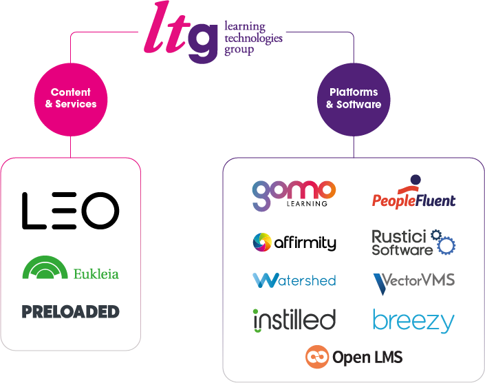 A list of all the companies in the LTG portfolio, divided into Content & Services and Platforms & Software businesses