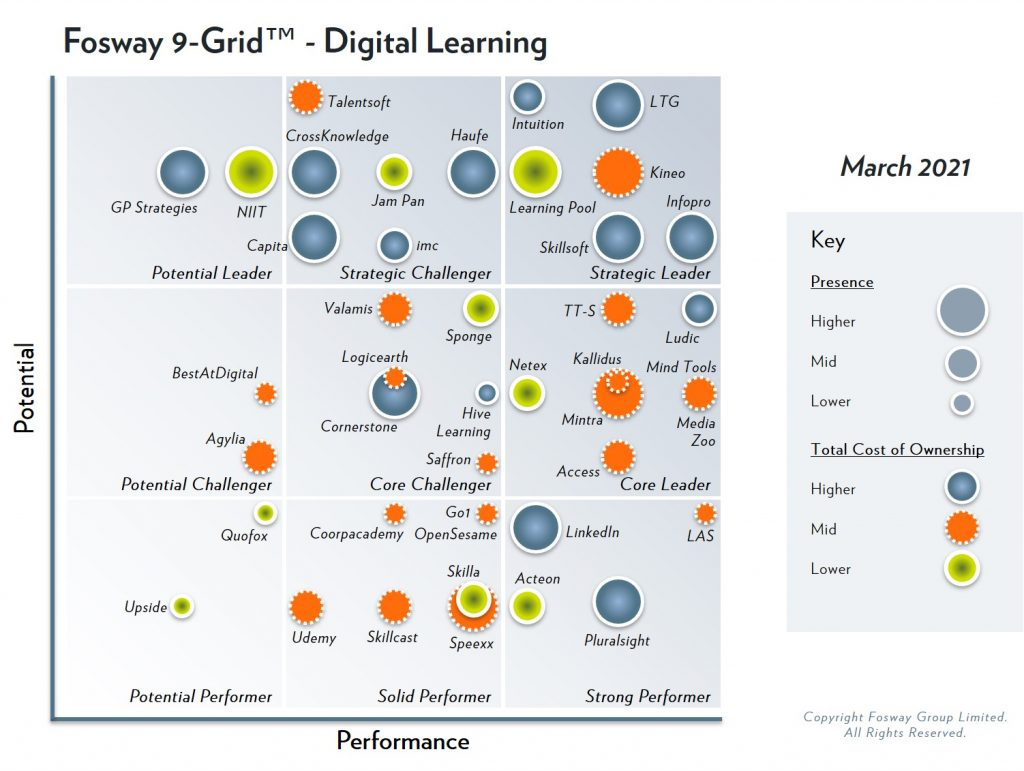 The 2021 Fosway 9-Grid™ for Digital Learning sees Learning Technologies Group reinforce its position as Strategic Leader
